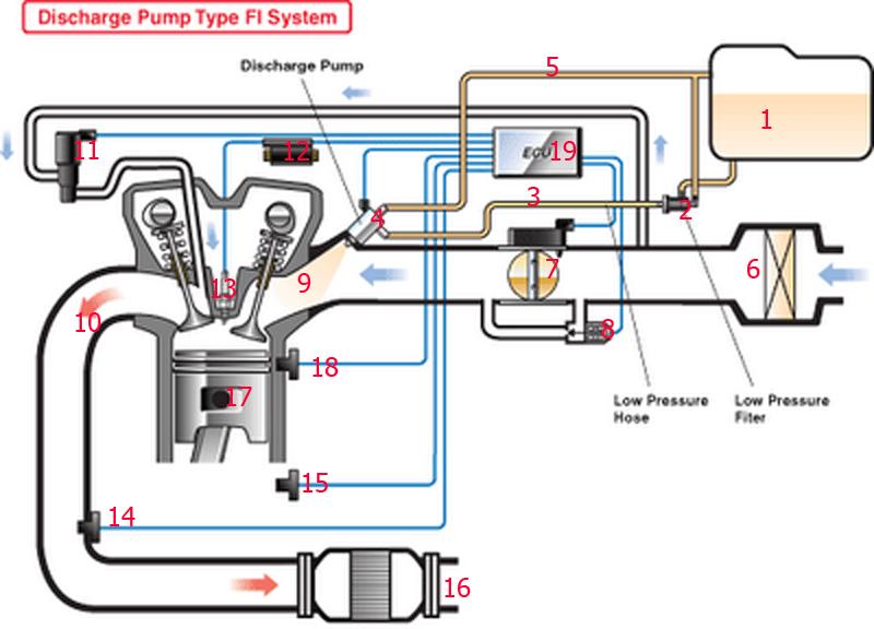 Obengkunciinggris skema motor injeksi keterangan gambar 1han bakar 2pompa bahan bakar tekanan rendah 3iran bbm ke injektor 4jektor 5sa bbm yg tak terpakai di kembalikan ke tangki ccuart Image collections